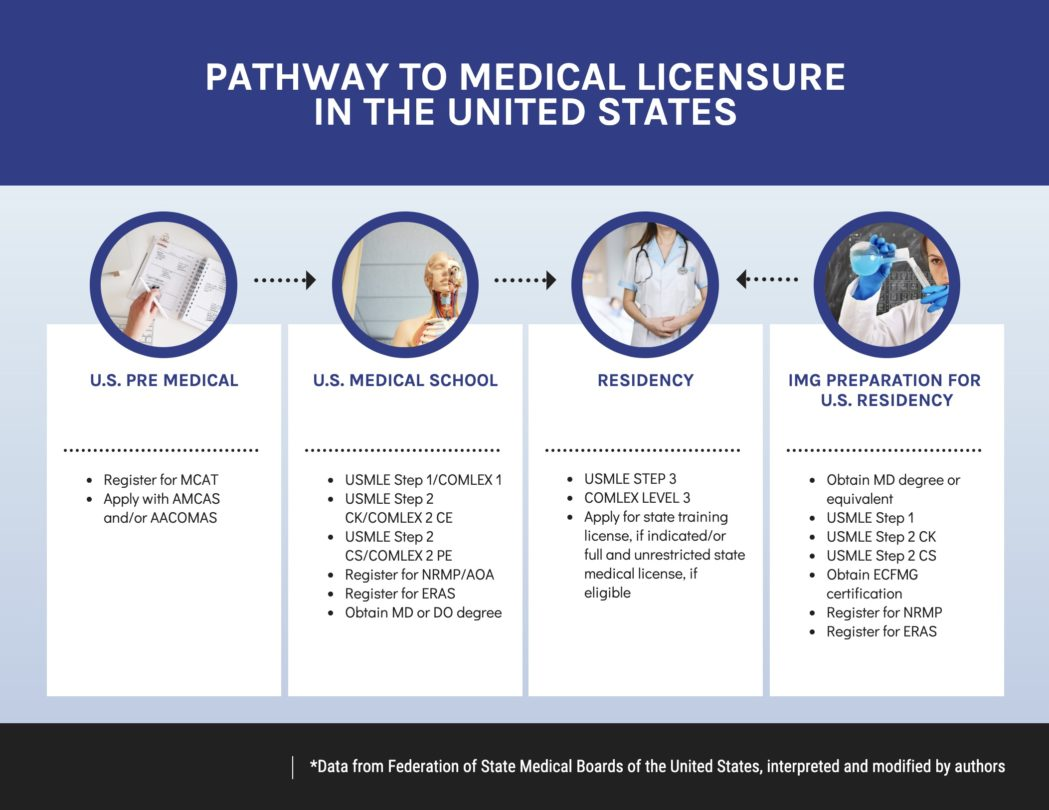 physician shortage graphic pathway to medical licensure US