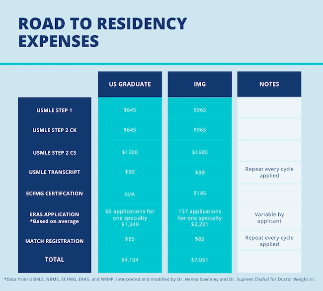 physician shortage road to residency expenses graphic