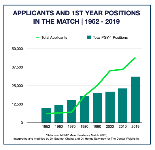 physician shortage applicants vs residency positions